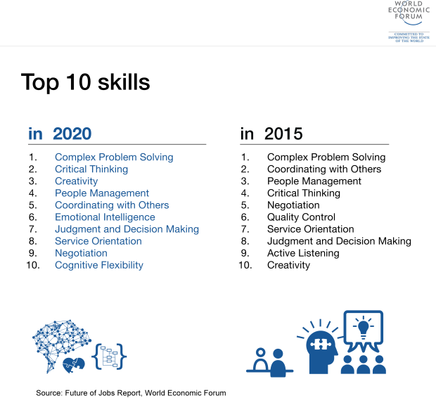 Top 10 Skills 2020.png